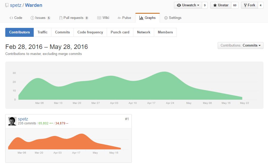 Warden stats on GitHub